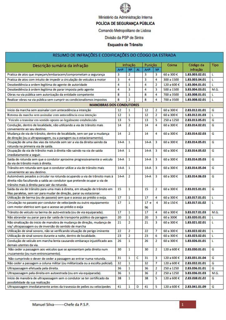 Conheça as infracções e os valores das multas do código da estrada 3