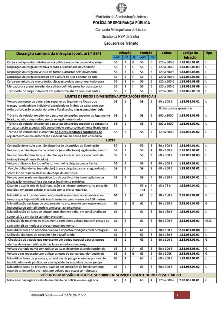 Conheça as infracções e os valores das multas do código da estrada 5