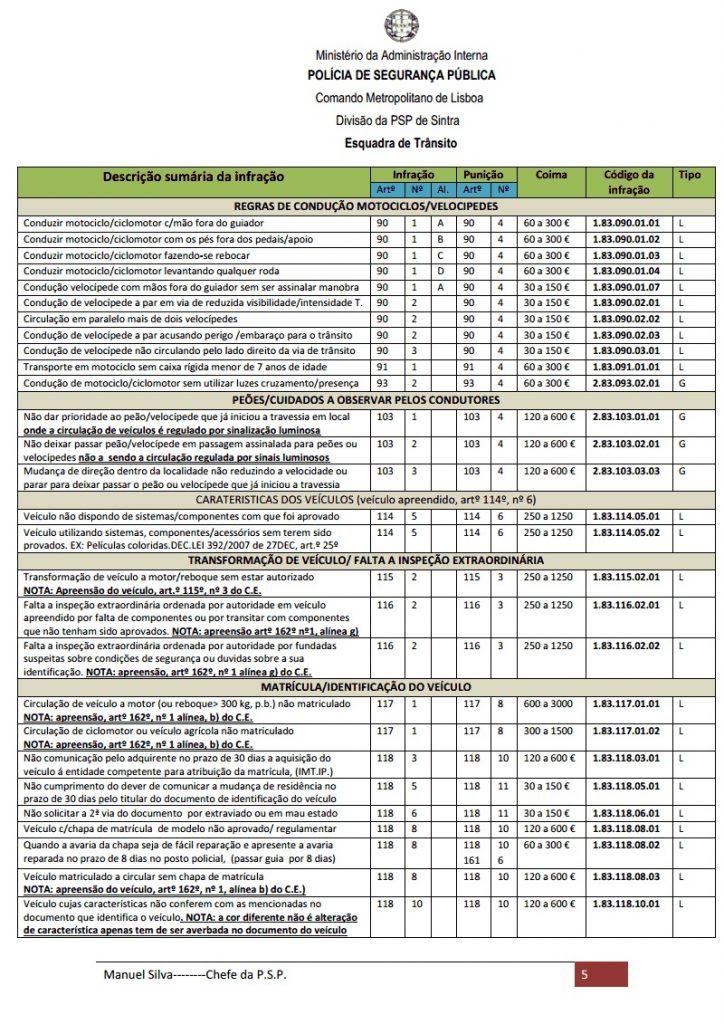 Conheça as infracções e os valores das multas do código da estrada 7