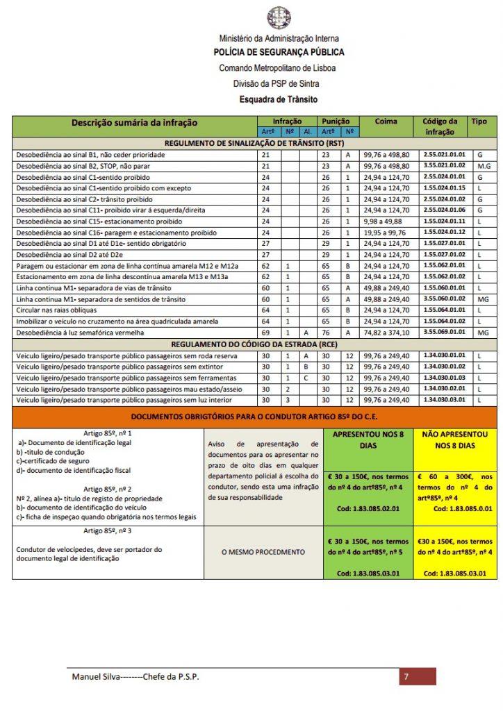 Conheça as infracções e os valores das multas do código da estrada 2